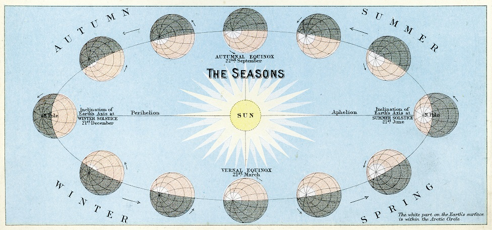 Old illustration of the seasons